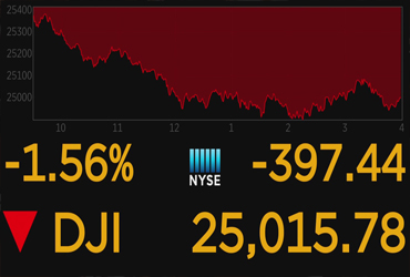 Dow Jones tiene su peor día del 2019; pierde 800 puntos